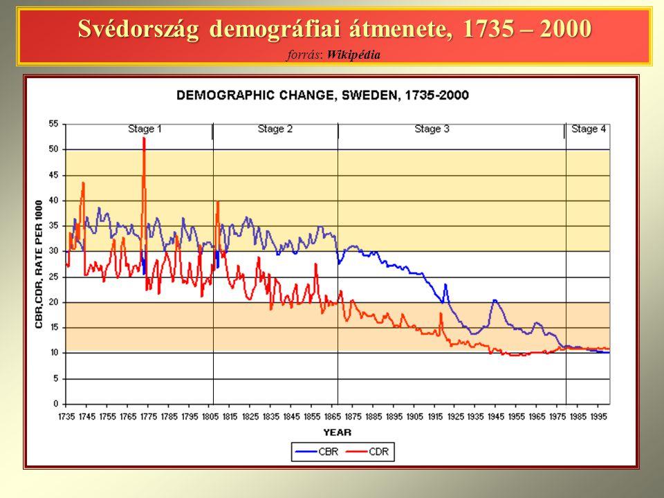 Svédország demográfiai átmenete, 1735 – 2000 forrás: Wikipédia