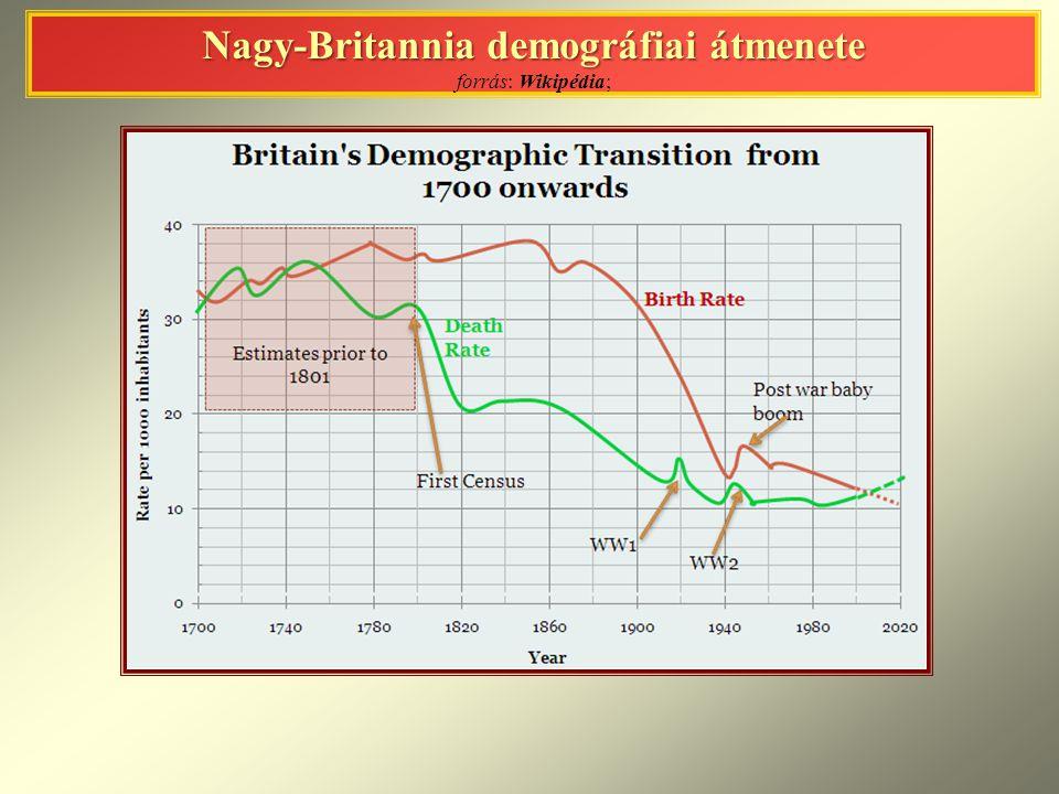 Nagy-Britannia demográfiai átmenete forrás: Wikipédia;