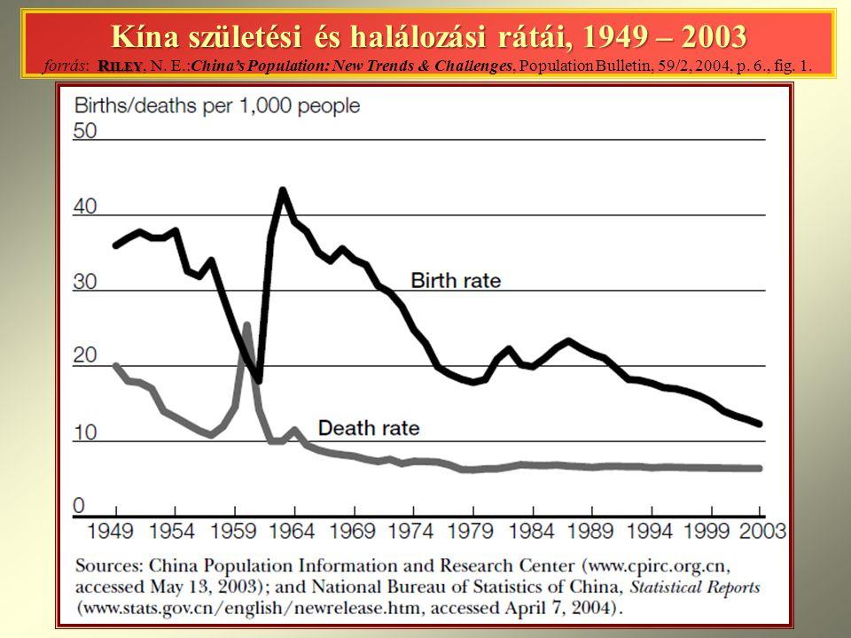 Kína születési és halálozási rátái, 1949 – 2003 forrás: Riley, N. E