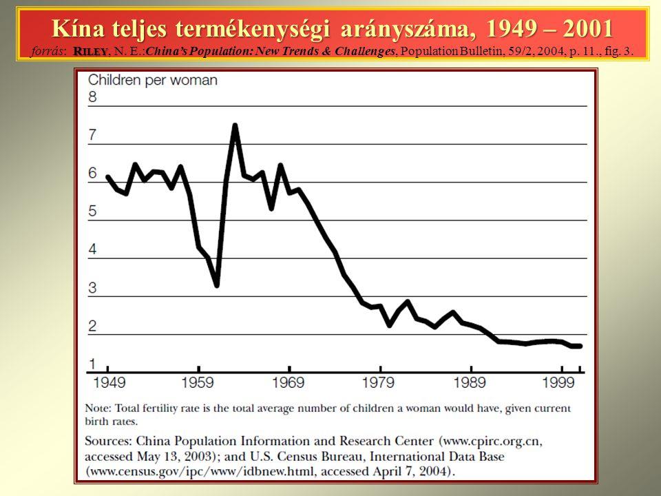 Kína teljes termékenységi arányszáma, 1949 – 2001 forrás: Riley, N. E