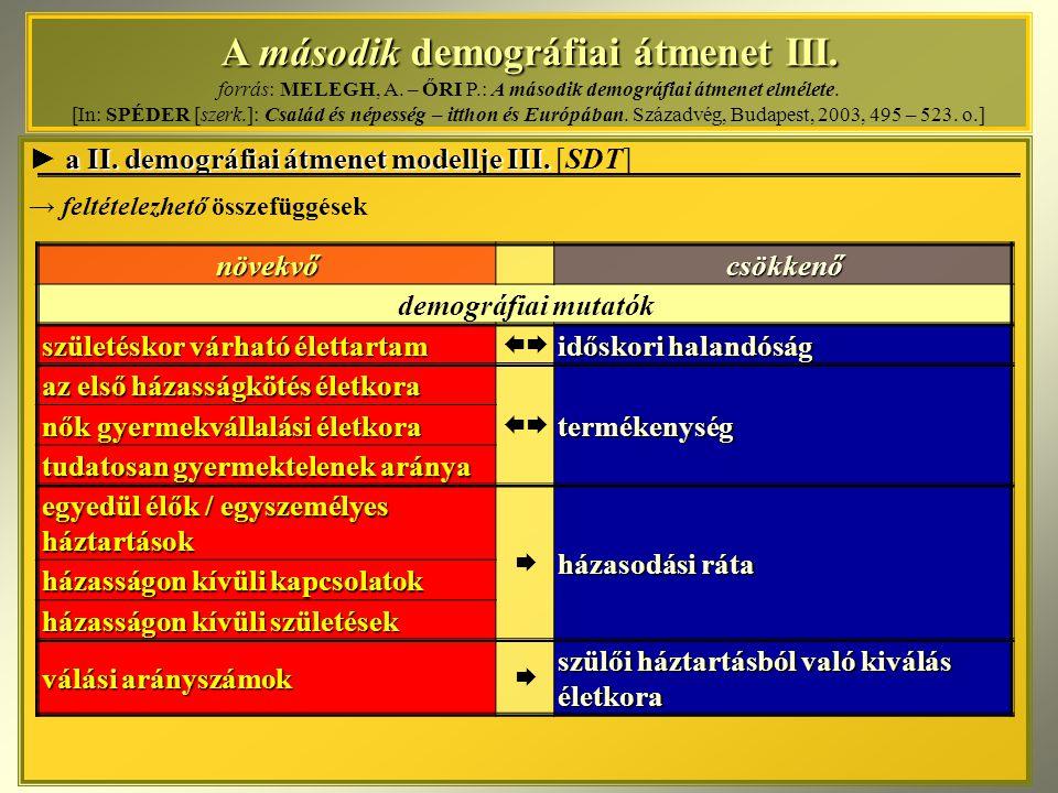 A második demográfiai átmenet III. forrás: MELEGH, A. – ŐRI P