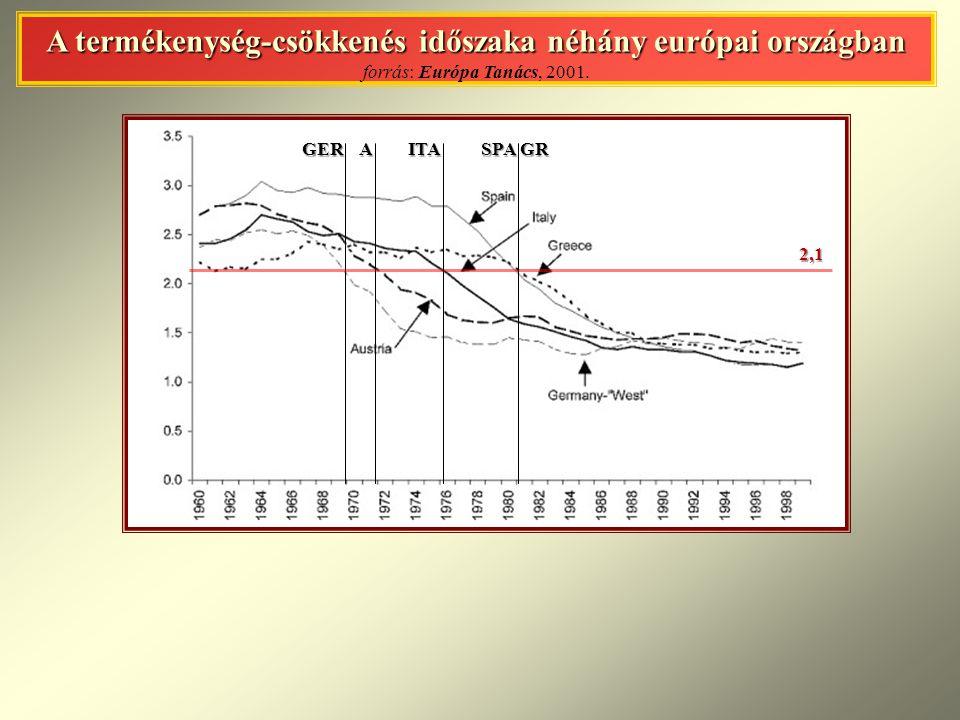 A termékenység-csökkenés időszaka néhány európai országban forrás: Európa Tanács, 2001.