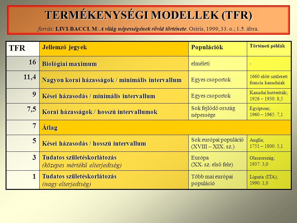 TERMÉKENYSÉGI MODELLEK (TFR)