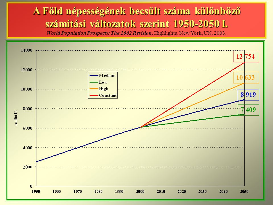 A Föld népességének becsült száma különböző számítási változatok szerint 1950-2050 I. World Population Prospects: The 2002 Revision. Highlights. New York, UN, 2003.
