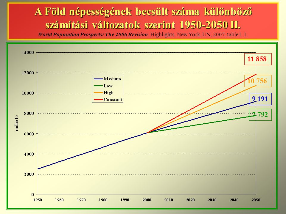 A Föld népességének becsült száma különböző számítási változatok szerint II. World Population Prospects: The 2006 Revision. Highlights. New York, UN, 2007, table I. 1.