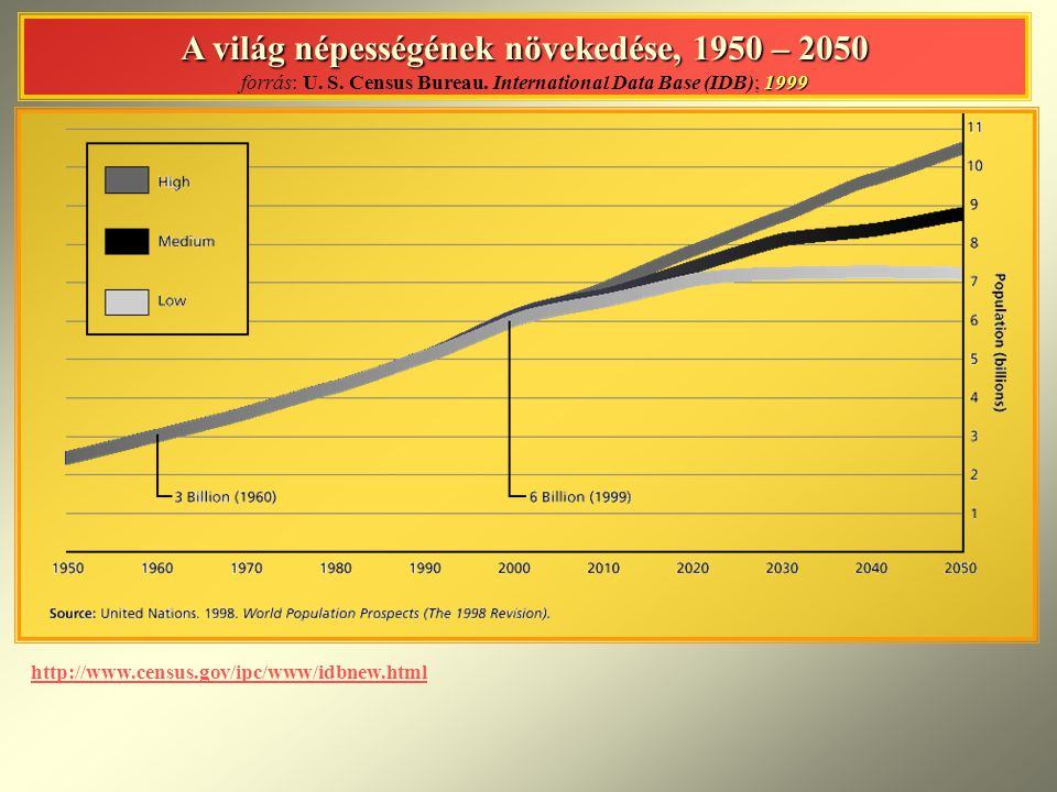 A világ népességének növekedése, 1950 – 2050 forrás: U. S