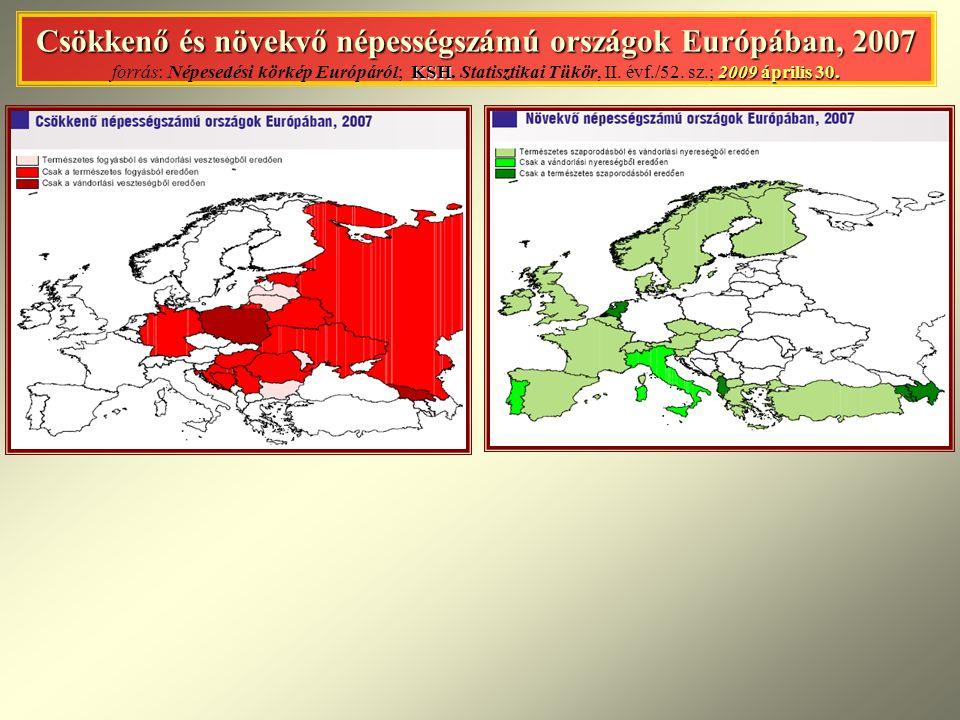 Csökkenő és növekvő népességszámú országok Európában, 2007 forrás: Népesedési körkép Európáról; KSH.