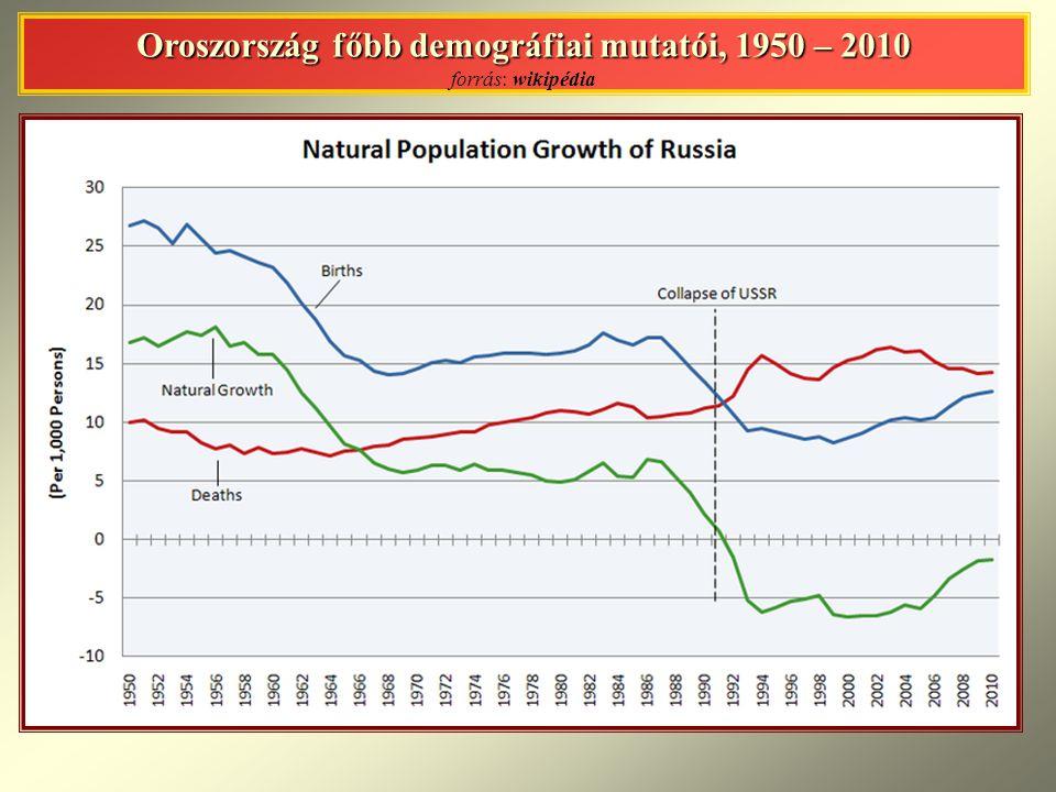 Oroszország főbb demográfiai mutatói, 1950 – 2010 forrás: wikipédia