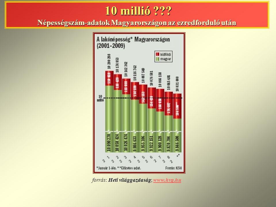 10 millió Népességszám-adatok Magyarországon az ezredforduló után