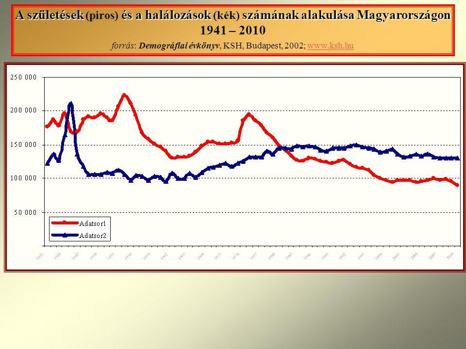 A születések (piros) és a halálozások (kék) számának alakulása Magyarországon 1941 – 2010 forrás: Demográfiai évkönyv, KSH, Budapest, 2002; www.ksh.hu