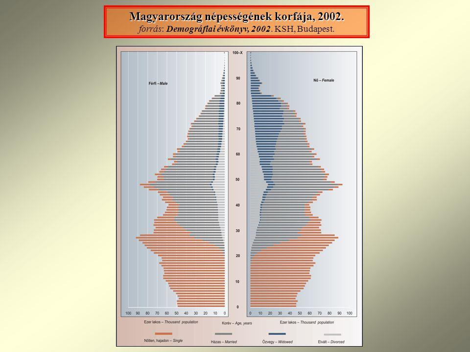 Magyarország népességének korfája, 2002