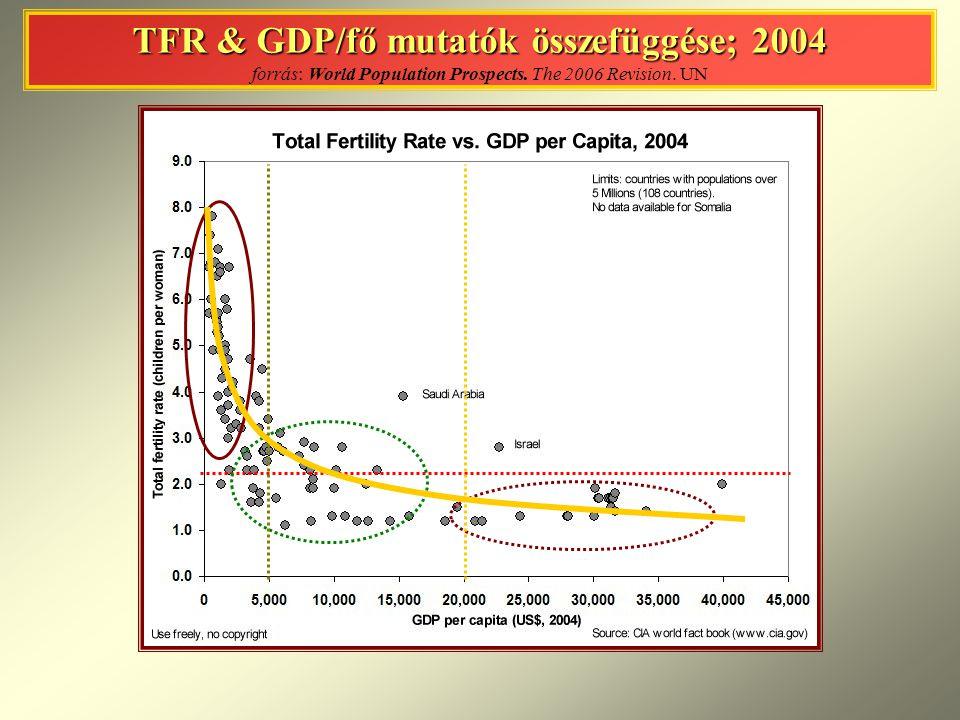 TFR & GDP/fő mutatók összefüggése; 2004 forrás: World Population Prospects. The 2006 Revision. UN
