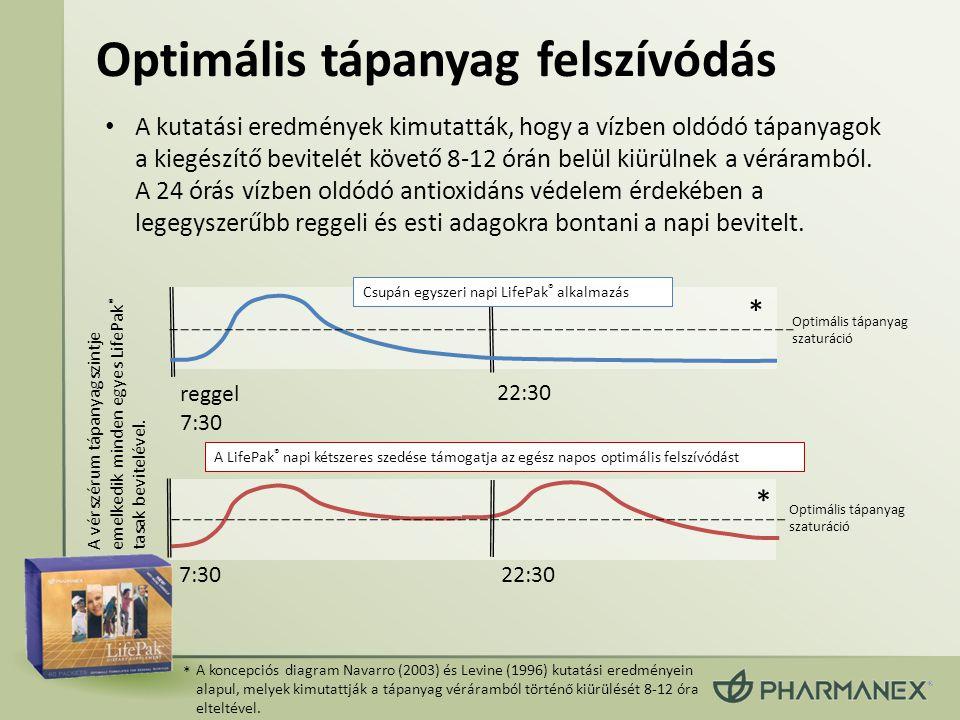Optimális tápanyag felszívódás