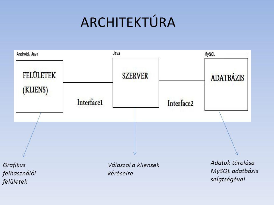 ARCHITEKTÚRA Adatok tárolása MySQL adatbázis seígtségével