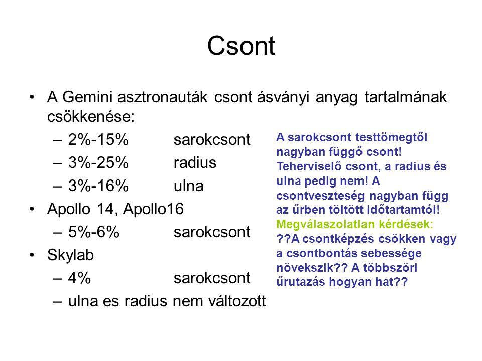 Csont A Gemini asztronauták csont ásványi anyag tartalmának csökkenése: 2%-15% sarokcsont. 3%-25% radius.