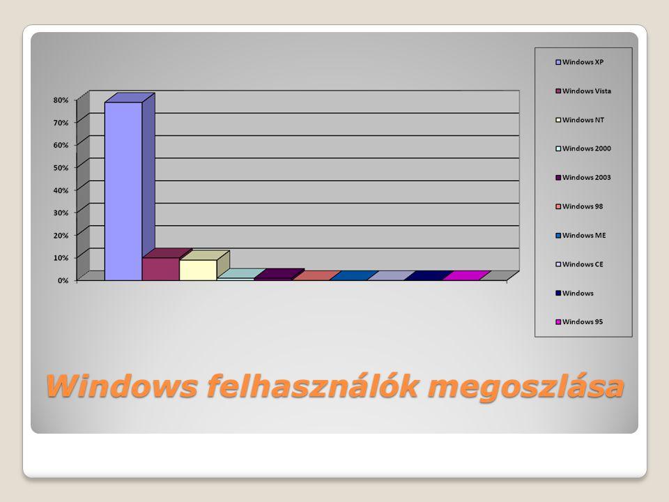 Windows felhasználók megoszlása