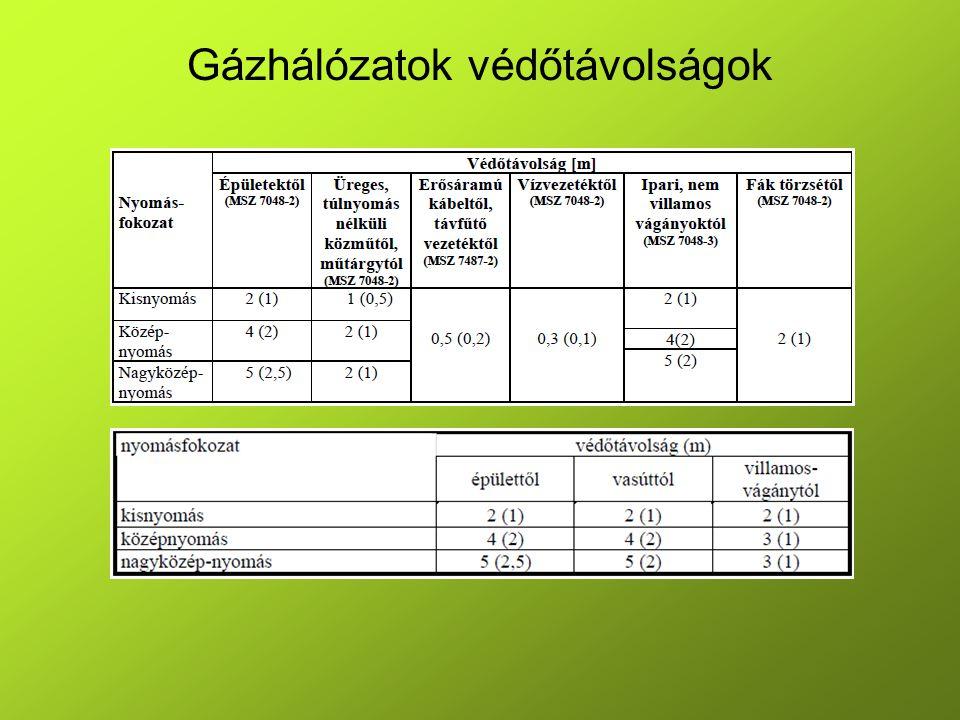 Gázhálózatok védőtávolságok