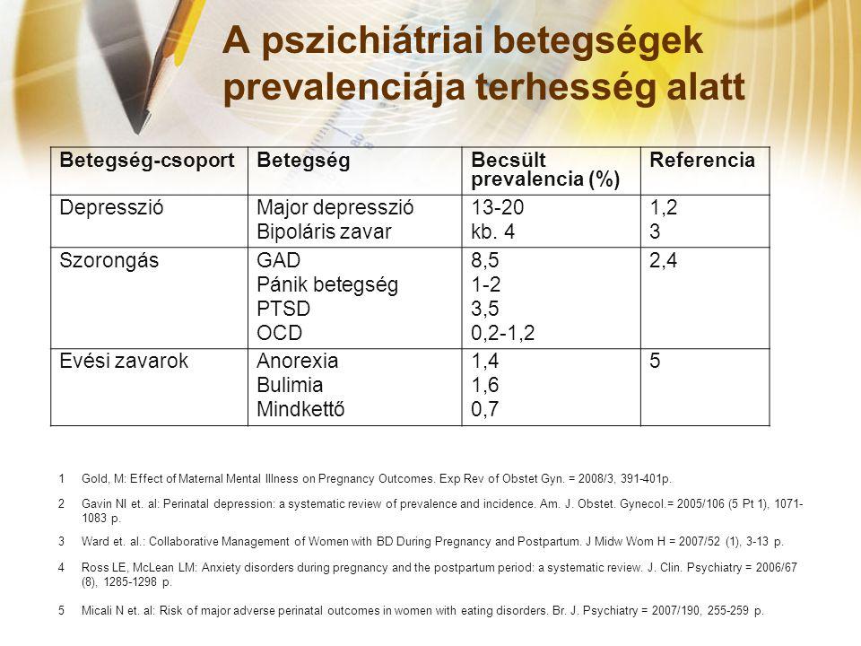 A pszichiátriai betegségek prevalenciája terhesség alatt