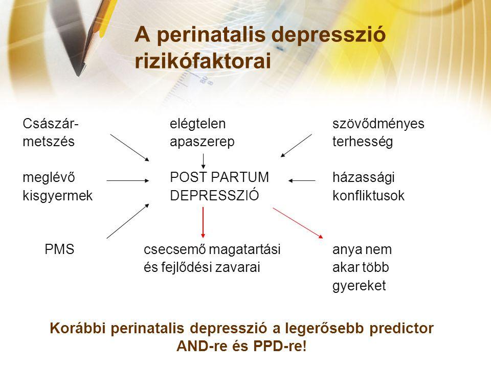 A perinatalis depresszió rizikófaktorai