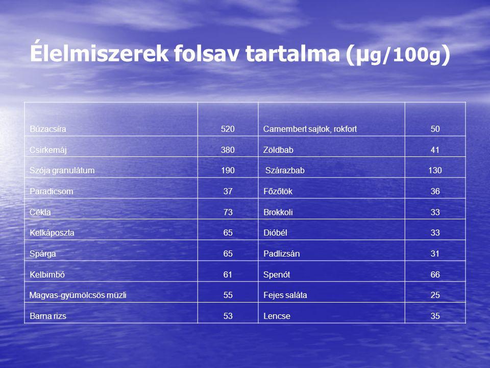 Élelmiszerek folsav tartalma (μg/100g)