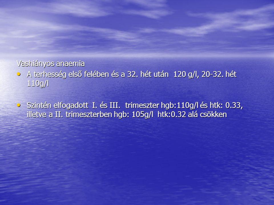 Vashiányos anaemia A terhesség első felében és a 32. hét után 120 g/l, 20-32. hét 110g/l.