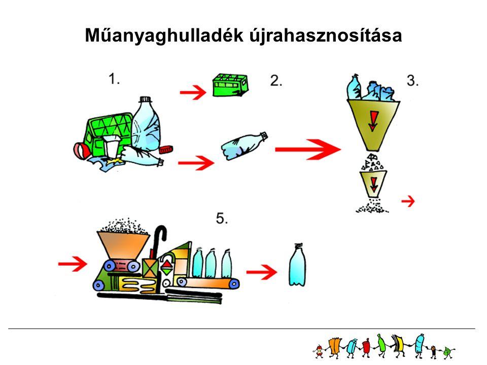 Műanyaghulladék újrahasznosítása