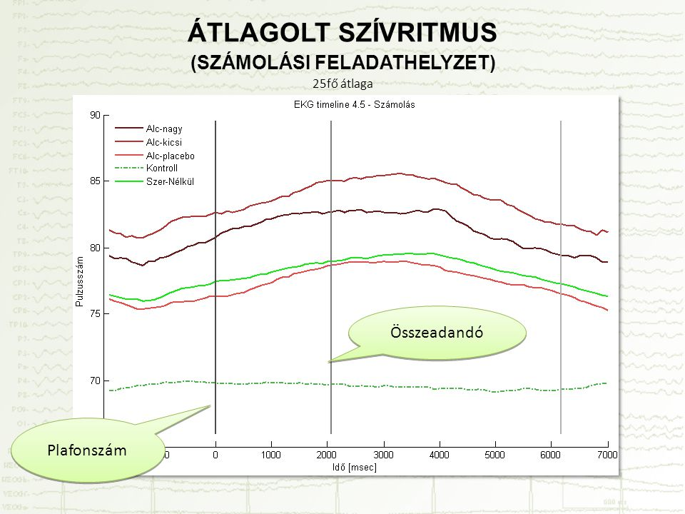 ÁTLAGOLT SZÍVRITMUS (SZÁMOLÁSI FELADATHELYZET) 25fő átlaga