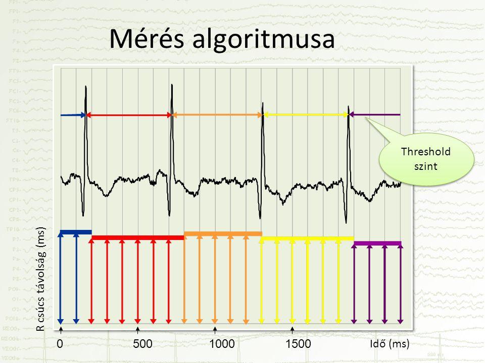 Mérés algoritmusa Threshold szint R csúcs távolság (ms)