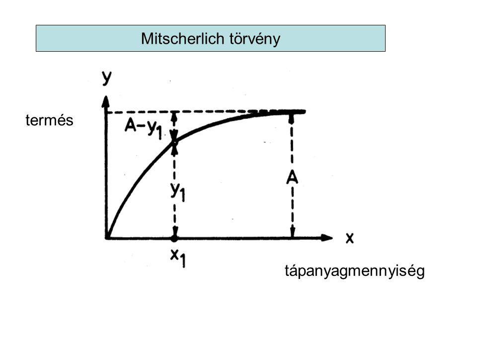 Mitscherlich törvény termés tápanyagmennyiség 55 55 55
