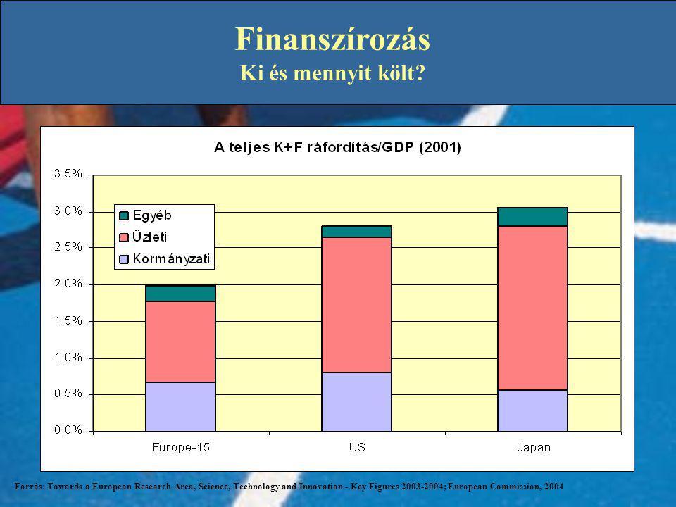 Finanszírozás Ki és mennyit költ