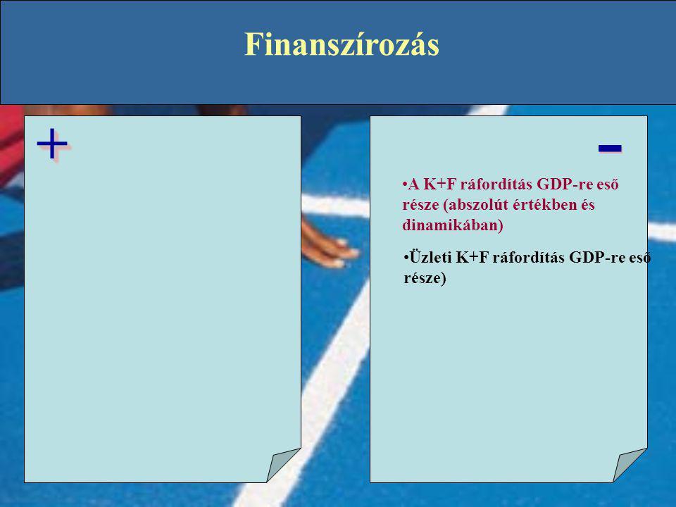 Finanszírozás - + A K+F ráfordítás GDP-re eső része (abszolút értékben és dinamikában) Üzleti K+F ráfordítás GDP-re eső része)