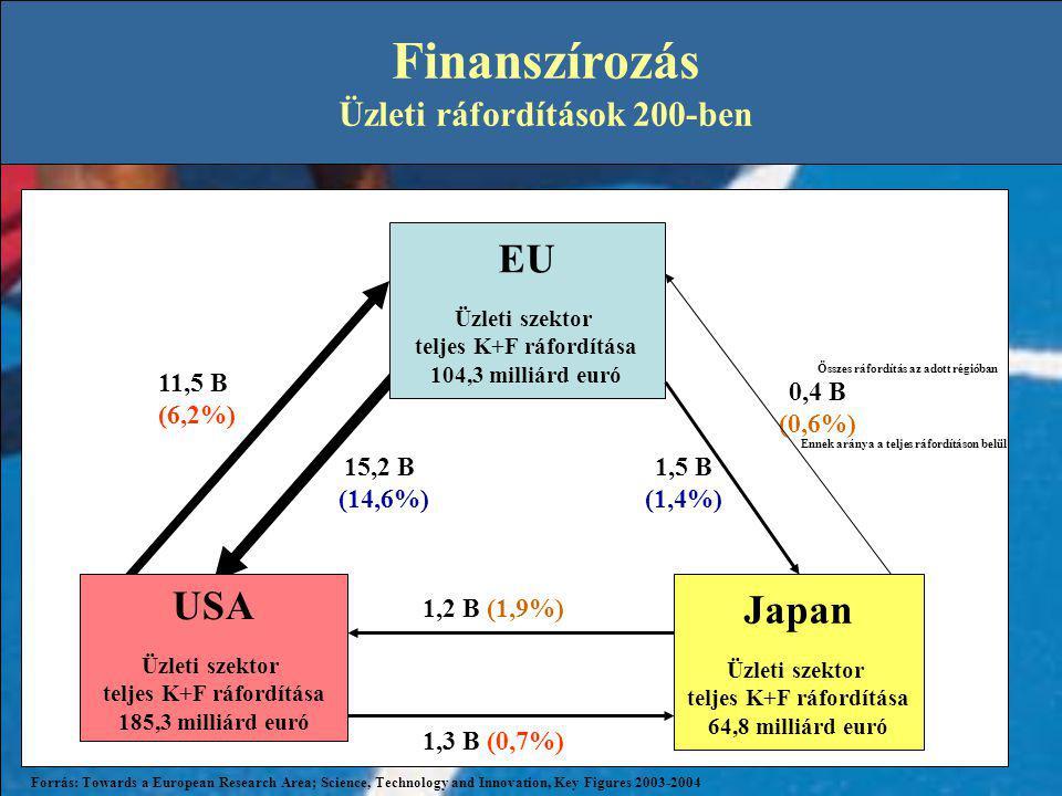 Finanszírozás EU USA Japan Üzleti ráfordítások 200-ben 11,5 B (6,2%)