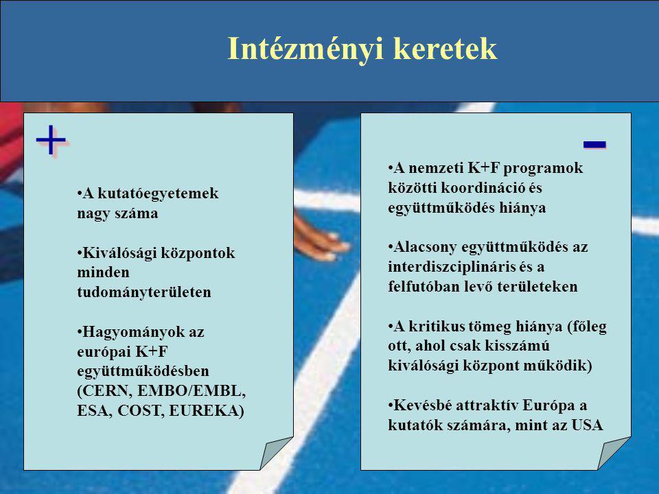 Intézményi keretek - + A nemzeti K+F programok közötti koordináció és együttműködés hiánya.
