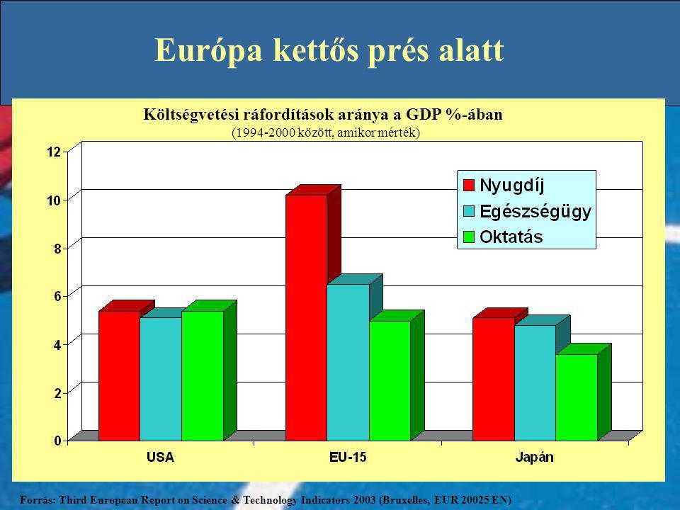 Költségvetési ráfordítások aránya a GDP %-ában