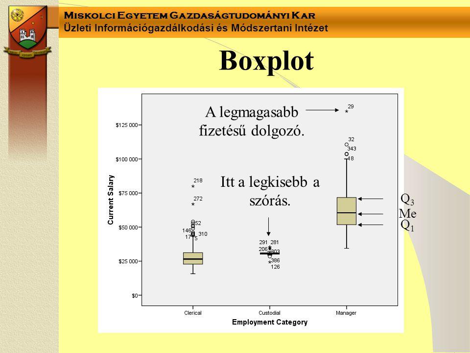 Boxplot A legmagasabb fizetésű dolgozó. Itt a legkisebb a szórás. Q3