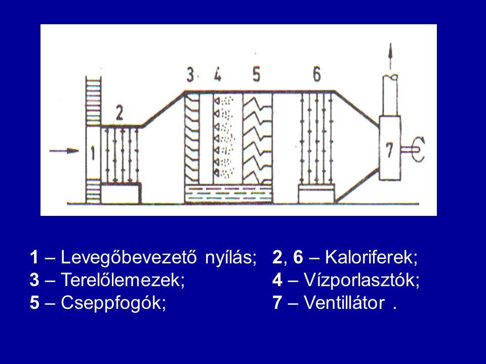 1 – Levegőbevezető nyílás; 2, 6 – Kaloriferek;
