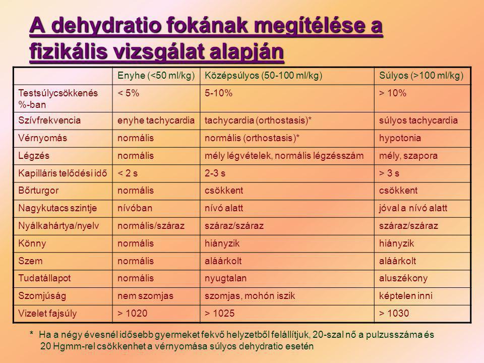 A dehydratio fokának megítélése a fizikális vizsgálat alapján