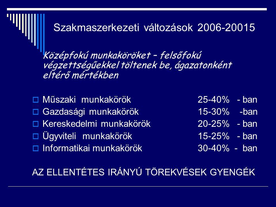 Szakmaszerkezeti változások 2006-20015