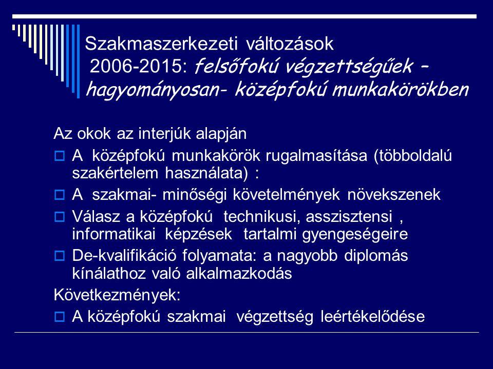 Szakmaszerkezeti változások 2006-2015: felsőfokú végzettségűek –hagyományosan- középfokú munkakörökben