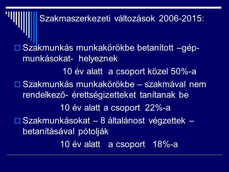 Szakmaszerkezeti változások 2006-2015: