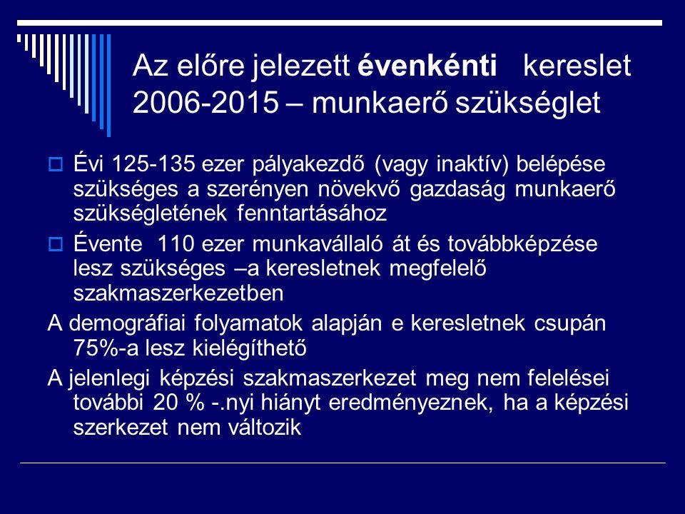Az előre jelezett évenkénti kereslet 2006-2015 – munkaerő szükséglet