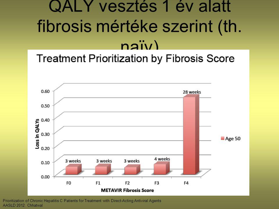 QALY vesztés 1 év alatt fibrosis mértéke szerint (th. naïv)