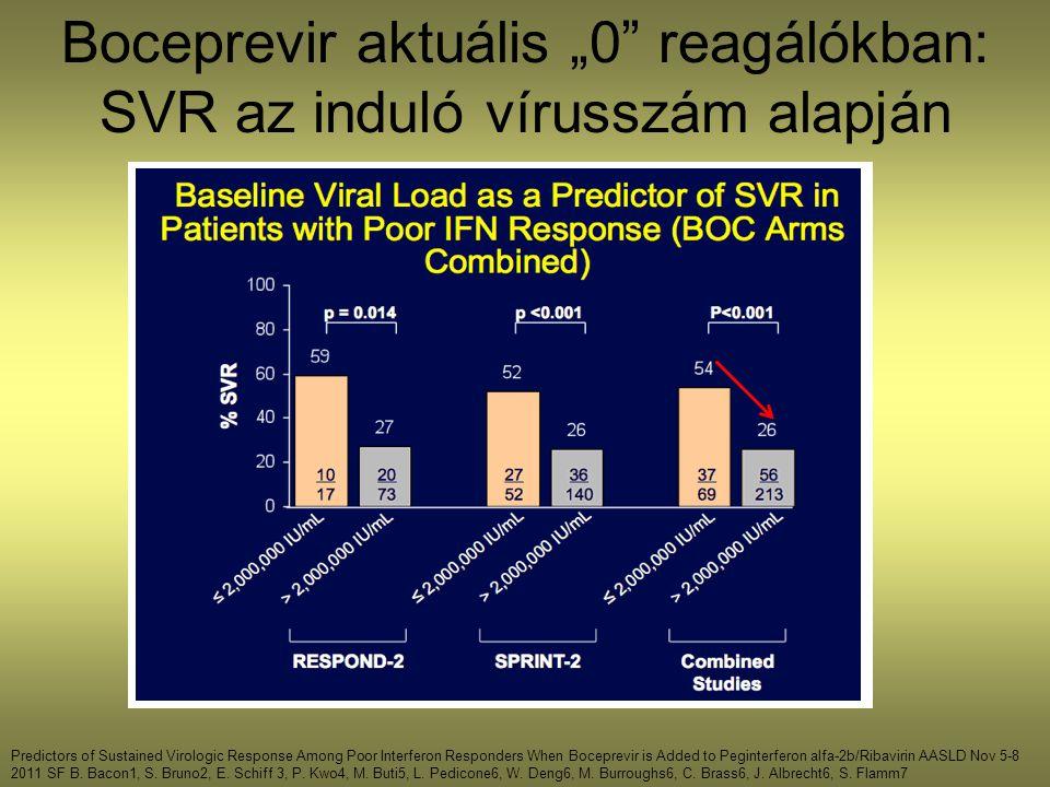 """Boceprevir aktuális """"0 reagálókban: SVR az induló vírusszám alapján"""
