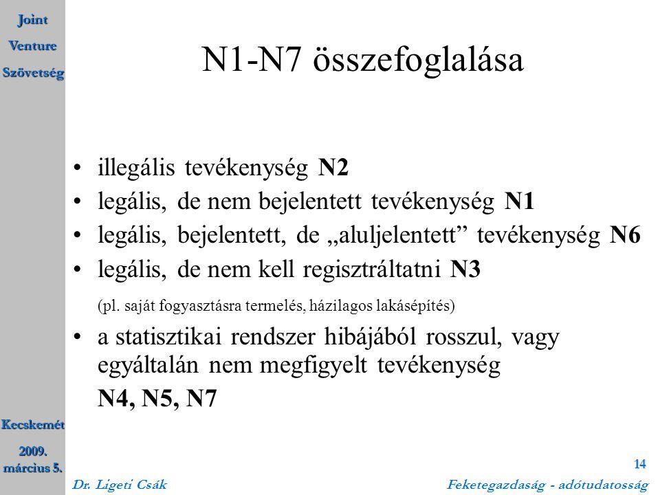 N1-N7 összefoglalása illegális tevékenység N2