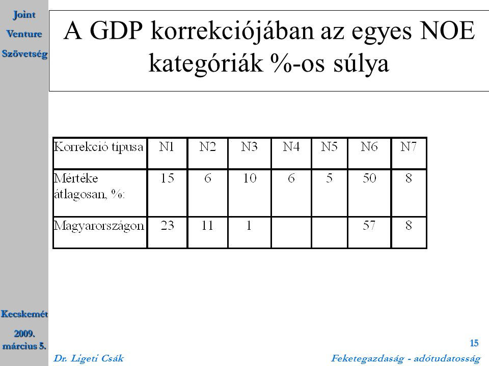 A GDP korrekciójában az egyes NOE kategóriák %-os súlya
