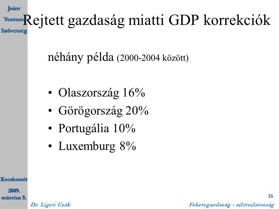 Rejtett gazdaság miatti GDP korrekciók
