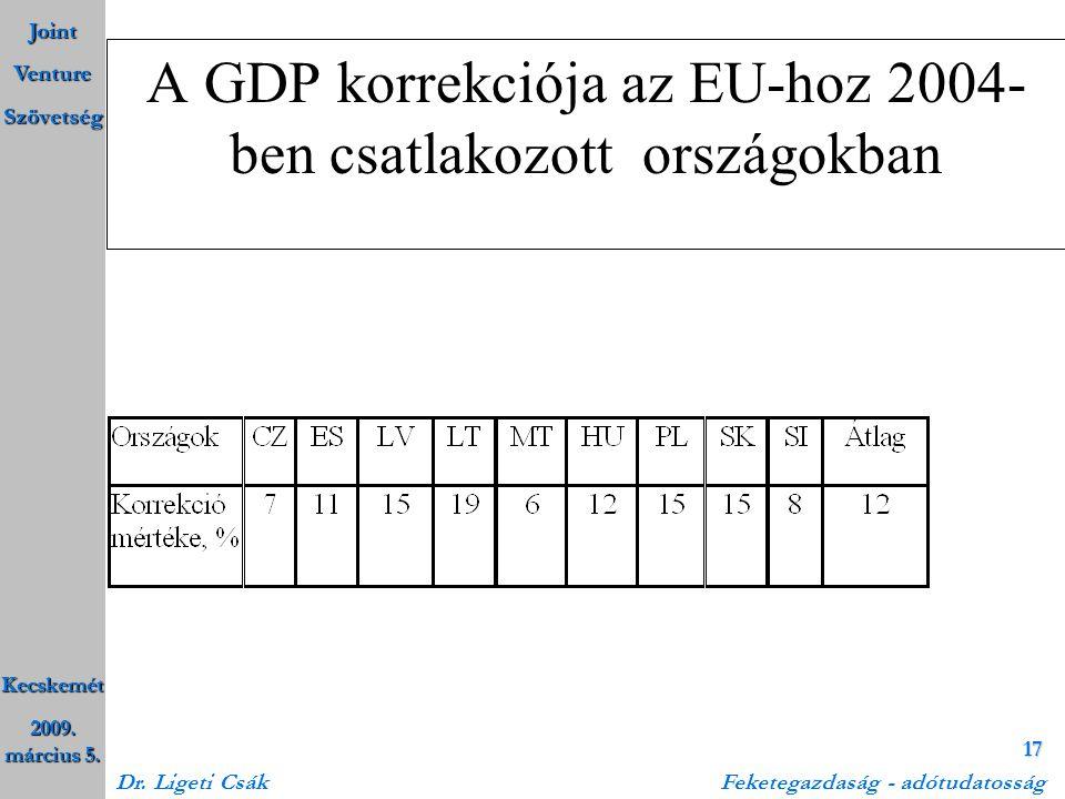 A GDP korrekciója az EU-hoz 2004-ben csatlakozott országokban