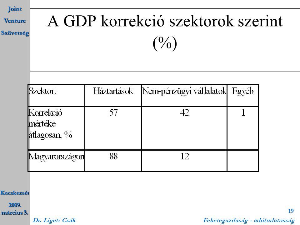 A GDP korrekció szektorok szerint (%)