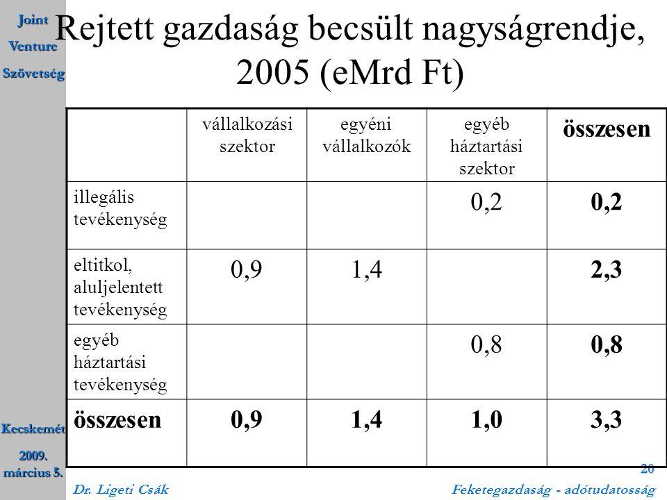 Rejtett gazdaság becsült nagyságrendje, 2005 (eMrd Ft)