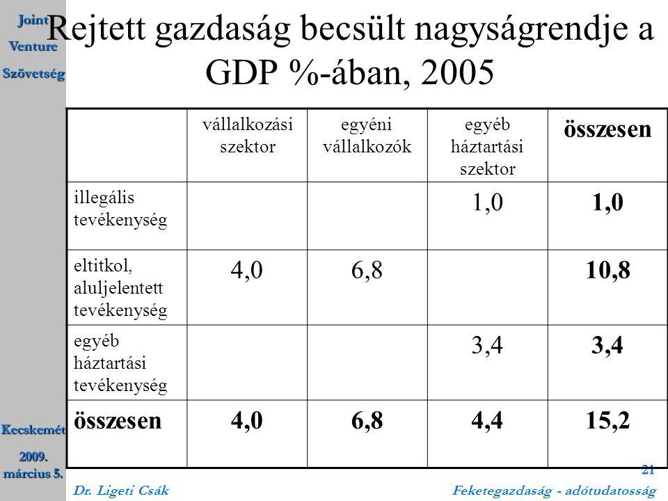 Rejtett gazdaság becsült nagyságrendje a GDP %-ában, 2005